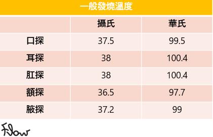 不同的探熱方法,發燒的溫度定義都不同
